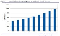 Hospitality Energy Management Market to Reach $968M in 2020