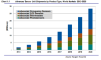 Navigant: Advanced Building Sensor Market Worth $3.7 Billion in 2020