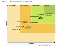 Top Demand Response Providers Ranked by Navigant