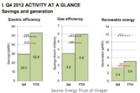 Energy Trust of Oregon Saves 71% of 2012 Electricity Target in Q4