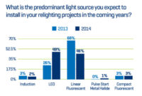 More LED Installations than Fluorescents Expected This Year