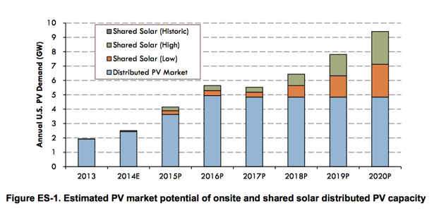 PV Market Potential Energy Manage