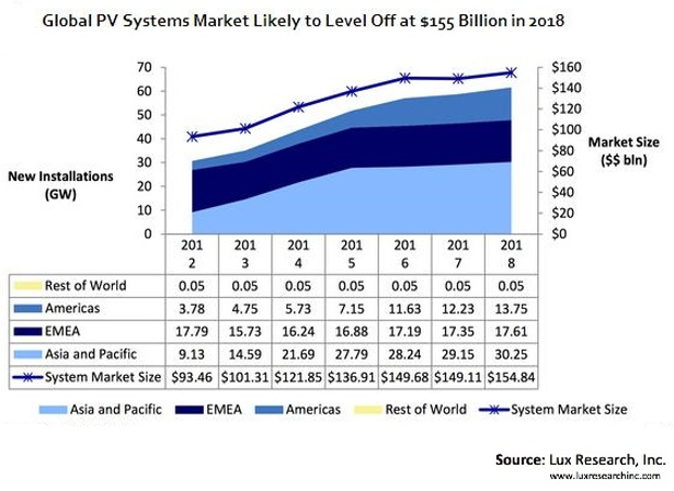 PV market growth projections