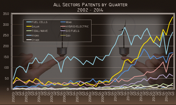 Patents Q3 Energy Manage