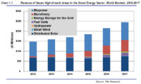 Pike Research IDs 2013 Energy Trends