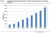 Utilities Offer a 'Host of New Clients' for Building EMS Vendors