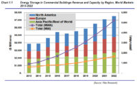 Energy Storage in Commercial Buildings Market to Reach '$7.5bn in 2022'