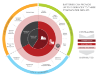 RMI Report Traces the Rise of the Battery