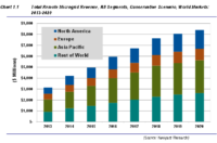 Remote Microgrid Revenues Will Top $8 Billion By 2020
