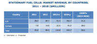 Stationary Fuel Cell Market to See CAGR of 30.6% by 2018