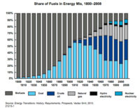 Fossil Fuel Still Fastest Growing Energy Source