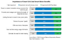 Survey to Utilities: Stress Smart Grid Benefits to Win Over Consumers