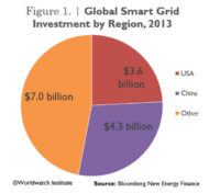 China's Smart Grid Spending Surpasses US