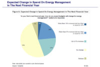 Verdantix: 45% of Global Companies to Spend More on Energy Management in 2014