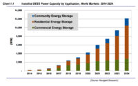 Installed DESS Power Capacity to Increase More than 11,000 MW by 2024