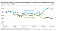 Energy Commodity Returns Outpace Nonenergy Commodity Returns