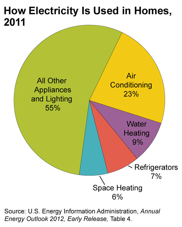 California\'s Electricity Use Remains Flat in Contrast With Rest of ...