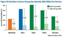 Big Differences in NYC Building Energy Intensity