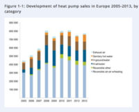 EU Heat Pump Market Shows Signs of Recovery