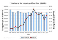 Hospital Electricity Use Not Going Down, Finds Survey