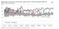 Electricity from Natural Gas 16% Down