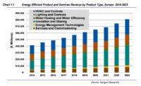 EU Aims for Nearly Zero Energy Commercial Buildings by 2019