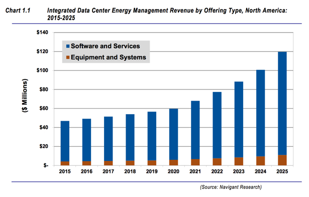 navigant integrated data center mgmt Energy Manage