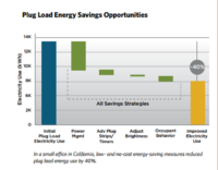 Energy Efficiency is More than Light, Heat and AC