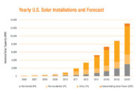 A First: American Petroleum Report Includes Section on Solar
