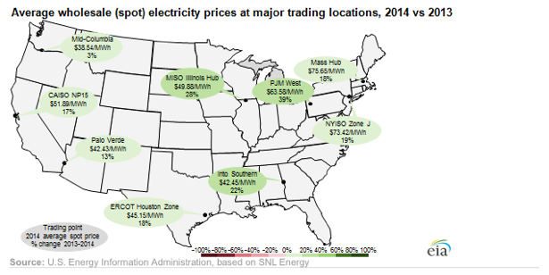 wholesale energy price energy manage